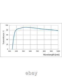 Nikon CFI Plan APO Lambda 20x/0.75 DIC N2 Microscope Objective Lens